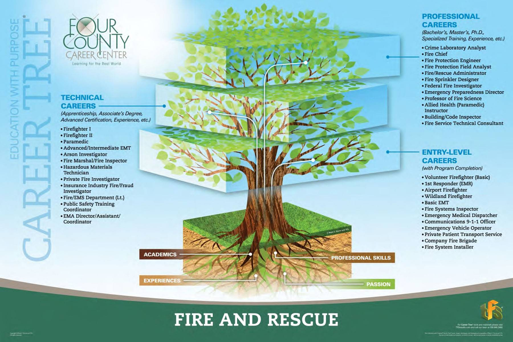 Fire and Rescue Career Tree
