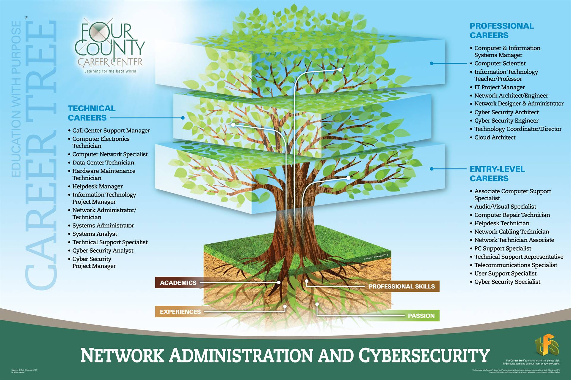 Network Administration & Cybersecurity