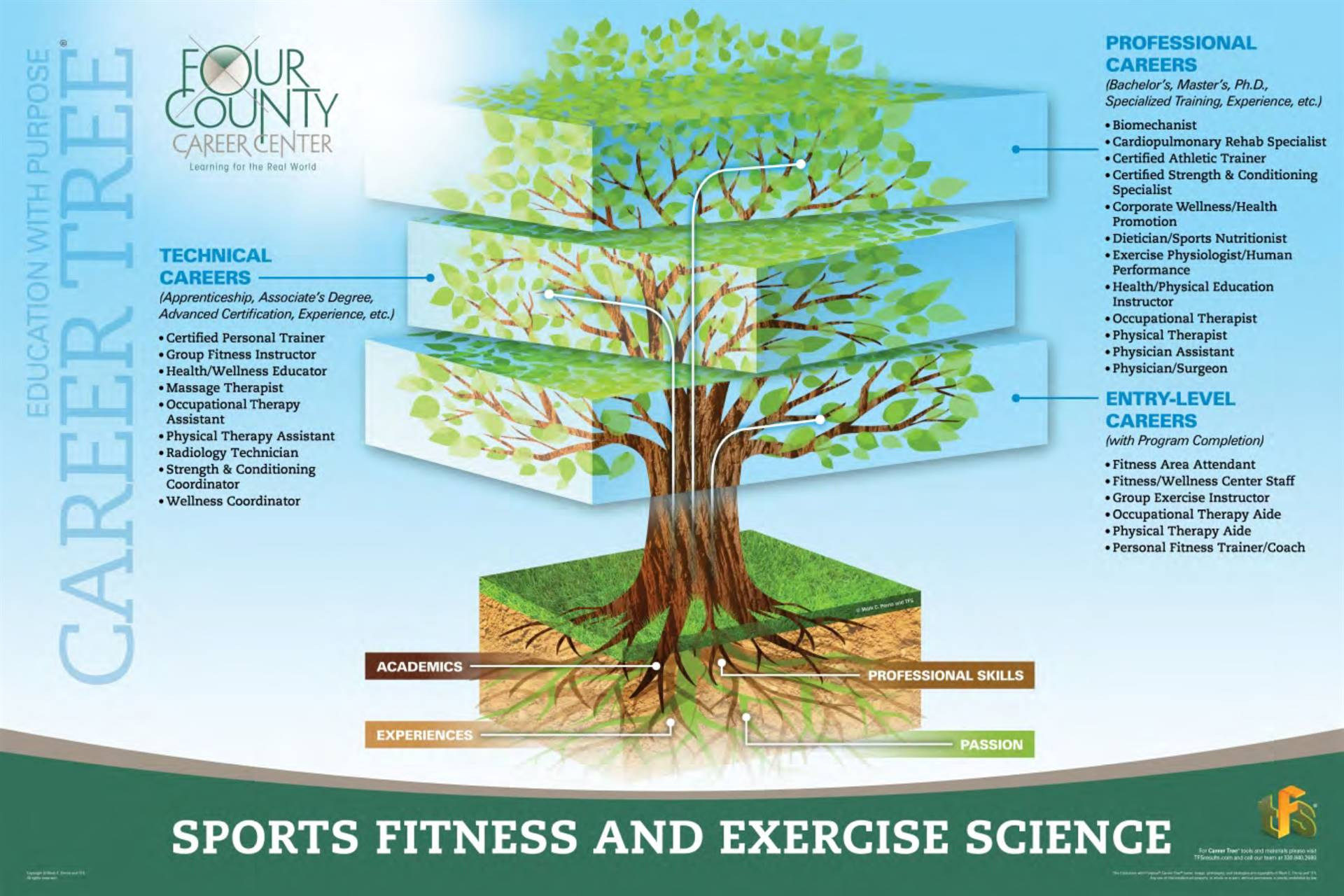 Exercise Science & Sports Medicine