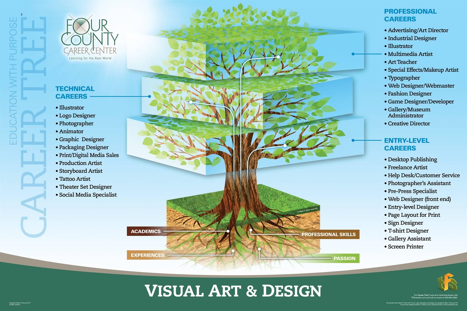 Visual Art & Design